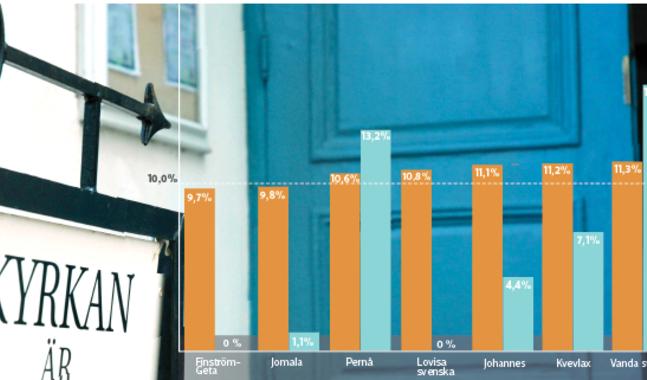 H�r listar vi de sju f�rsamlingar som hade stiftets l�gsta valdeltagande. Medeltalet i hela Borg� stift var 15,7 procent.